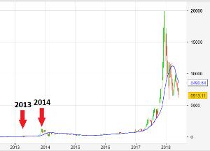 Bitcoin caída de 2017