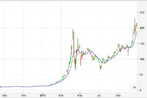 Bitcoin se dispara en 2013