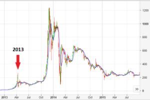 Bitcoin subida de 2014