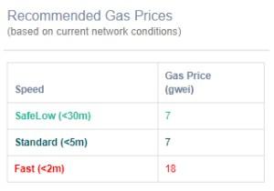 Precio del Gas en Ethereum
